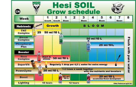 Hesi SOIL Grow Schedule